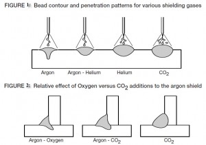 Effects of gases