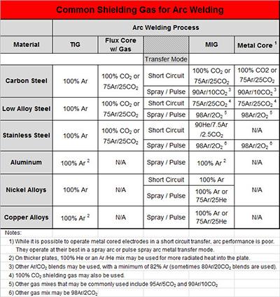 common-shielding-gases-arc-welding