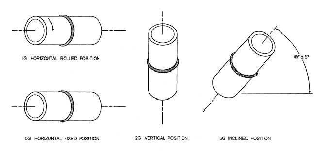 Positions - Pipe