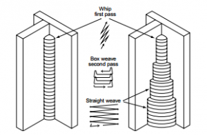 Recommended techniques for a multiple-pass 3F Vertical Up weldment.
