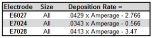 Deposition rates for high deposition electrodes