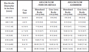 Gas flow rates for TIG welding