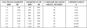 Tungsten Diameter and Cup Size