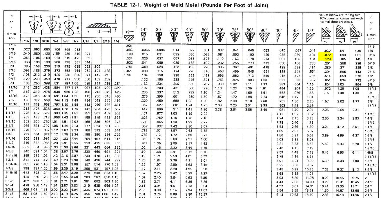 Calculating Weight of Weld Metal Required | WELDING ANSWERS