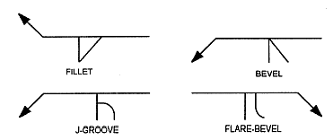Groove weld symbols are placed on the reference line in similar fashion to fillet weld symbols