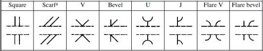 Groove Weld Symbols