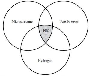 In order for hydrogen-induced cracking to occur all three factors need to be present. Eliminate one and it can't happen.