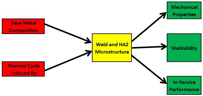 The microstructure of a weld and the heat affected zone is a product of the base material composition and the heat effects of the welding process and cooling rates.