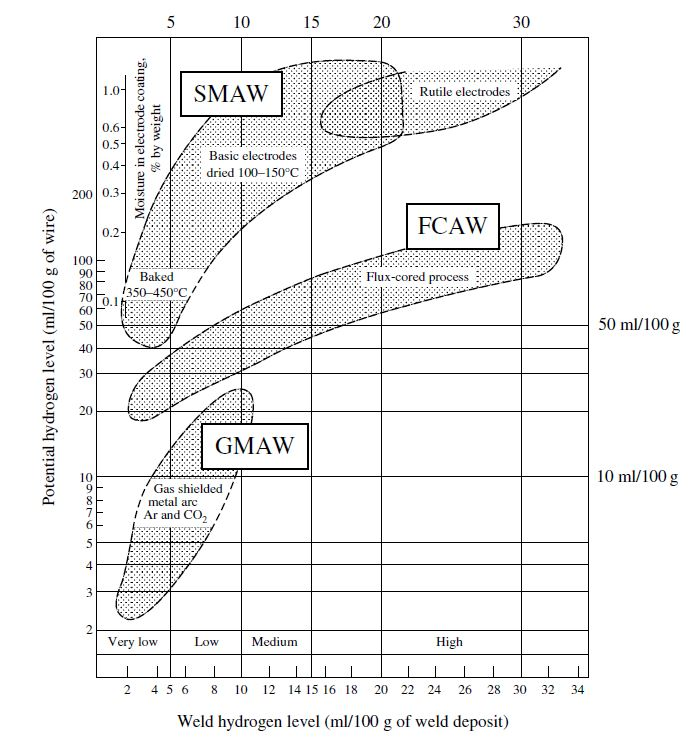 Effect of process selection in susceptibility to HIC. (Ref. Bailey N, Coe FR, Gooch TG, Hart PHM, Jenkins N, Pargeter RJ. Welding Steels without Hydrogen Cracking. Cambridge, UK: Woodhead Publishing Limited; 1993)