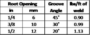 "Weight of weld metal needed per foot of weld for 1/2"" [13mm] plate."