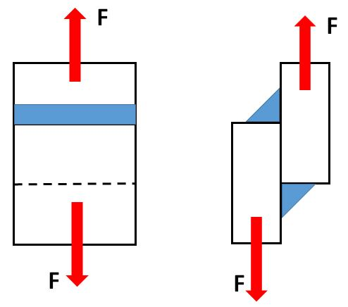 How to Determine the Strength of a Transverse Fillet Weld