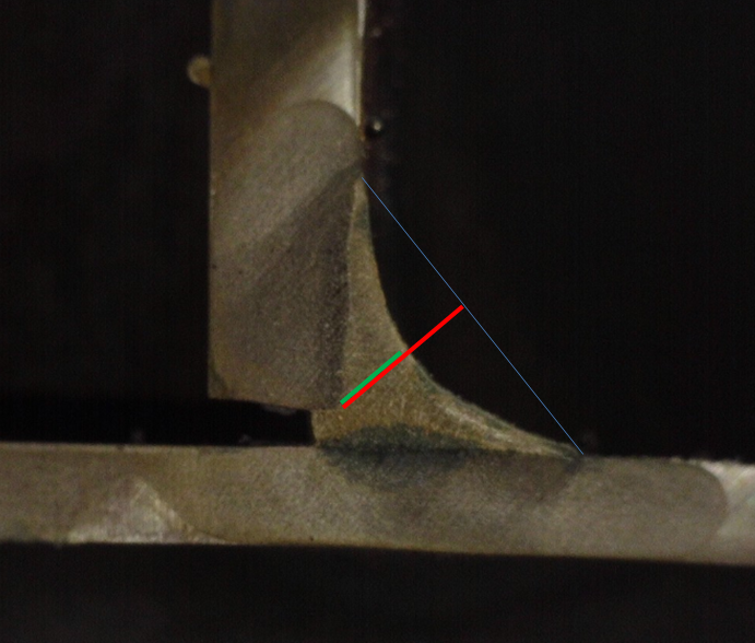 The red line represents the desired dimension of the weld throat. The weld's concavity creates a reduction in the throat dimension represented b y the green line. There is a reduction of about 50% in the load carrying capacity of this weld due to its extreme concavity.