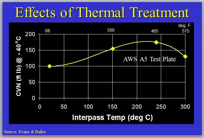 Heat input, preheat temperature and interpass temperature all have an effect on weld metal and HAZ toughness