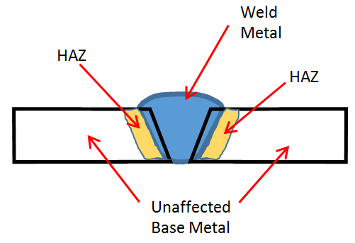Cracks can be categorized by their location: weld metal, heat affected zone and unaffected (by heat) base metal.