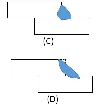 The image above shows how the perceived weld size can be misleading in terms of knowing the true load bearing capacity of the weld.