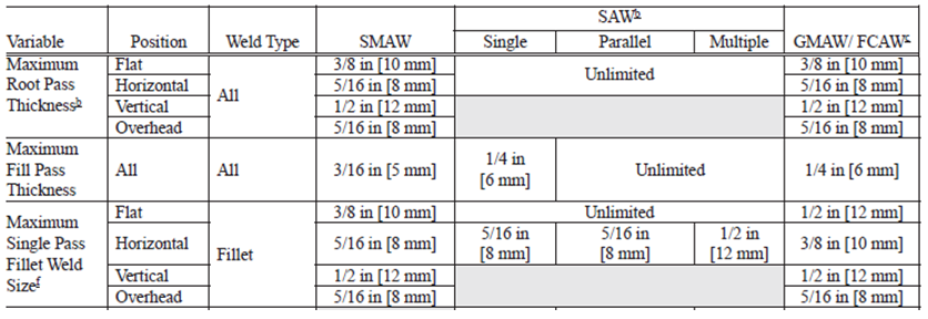 AWS D1.1 provides limits on the maximum size of a fillet weld as well as maximum thickness of a root and fill pass based on the welding process and welding position.
