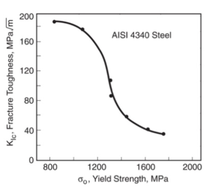 As the yield strength of a carbon steel goes up its toughness goes down.